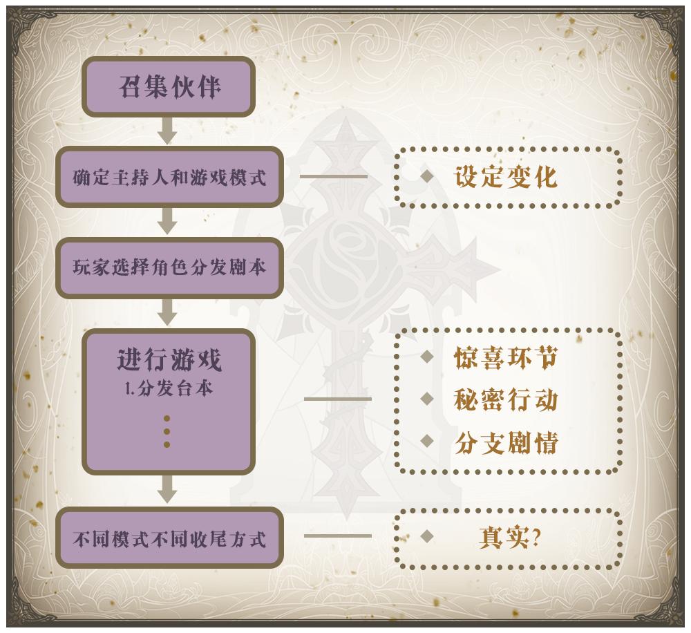 游戏流程.png