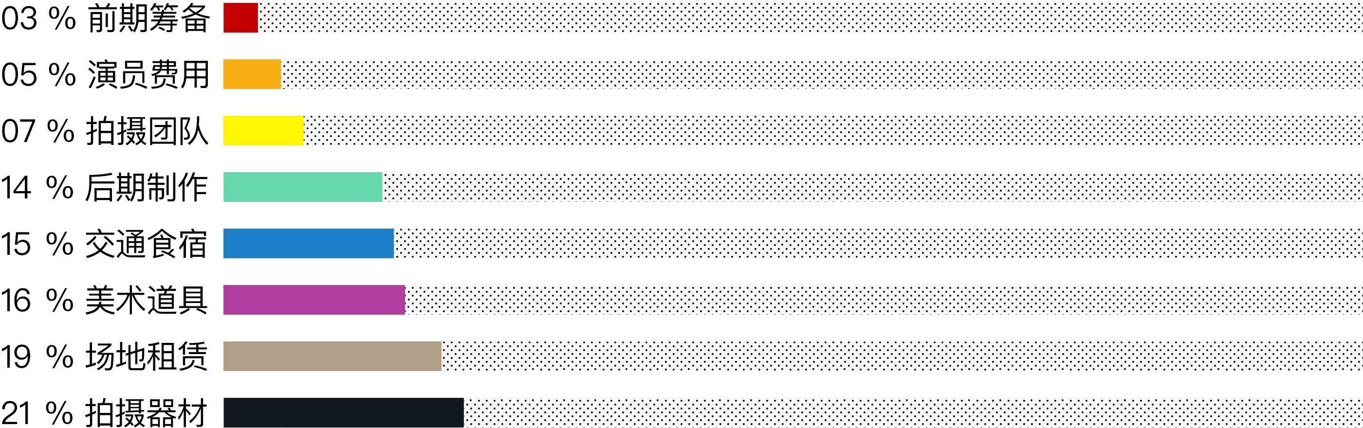 Qizhe-众筹-条形图.jpg